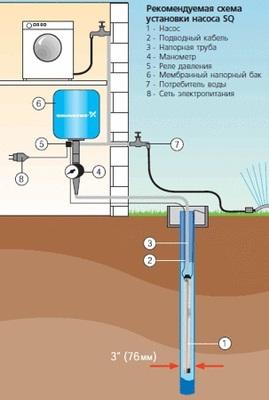 Автоматизация скважинного водоснабжения.