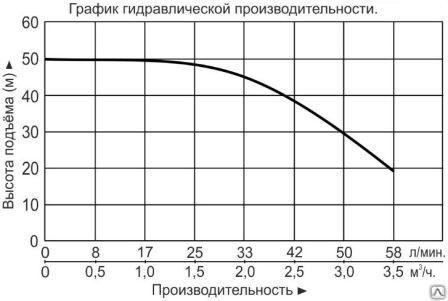 """Насос многоступенчатый горизонтальный """"Vodotok"""" модель ECHm2-6"""