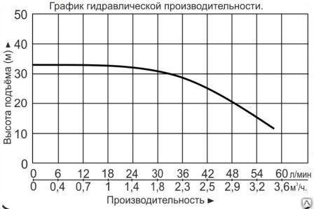 """Насос многоступенчатый горизонтальный """"Vodotok"""" модель ECHm2-4"""