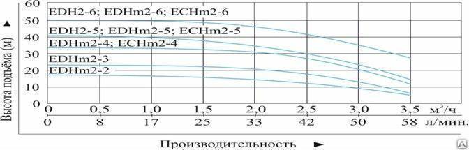 """Насос многоступенчатый горизонтальный """"Vodotok"""" модель EDH2-6"""