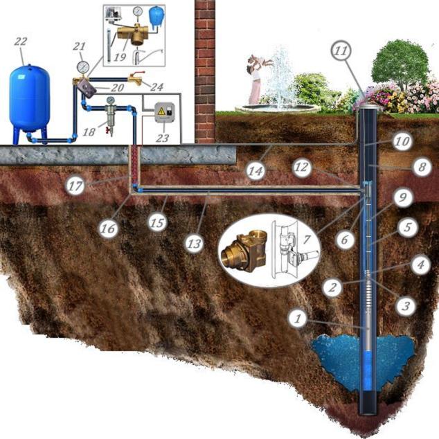Картинки по запросу Схема установки и место расположения автоматики для скважинного насоса
