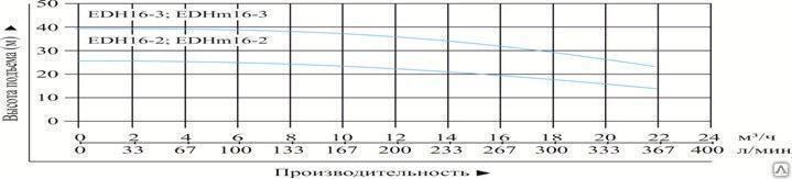 """Насос многоступенчатый горизонтальный """"Vodotok"""" модель EDH16-2"""