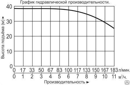 """Насос многоступенчатый горизонтальный """"Vodotok"""" модель ECHm8-4"""