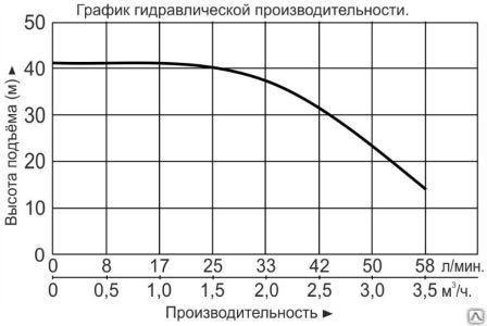 """Насос многоступенчатый горизонтальный """"Vodotok"""" модель ECHm2-5"""