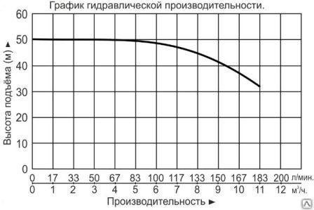 """Насос многоступенчатый горизонтальный """"Vodotok"""" модель ECHm8-5"""
